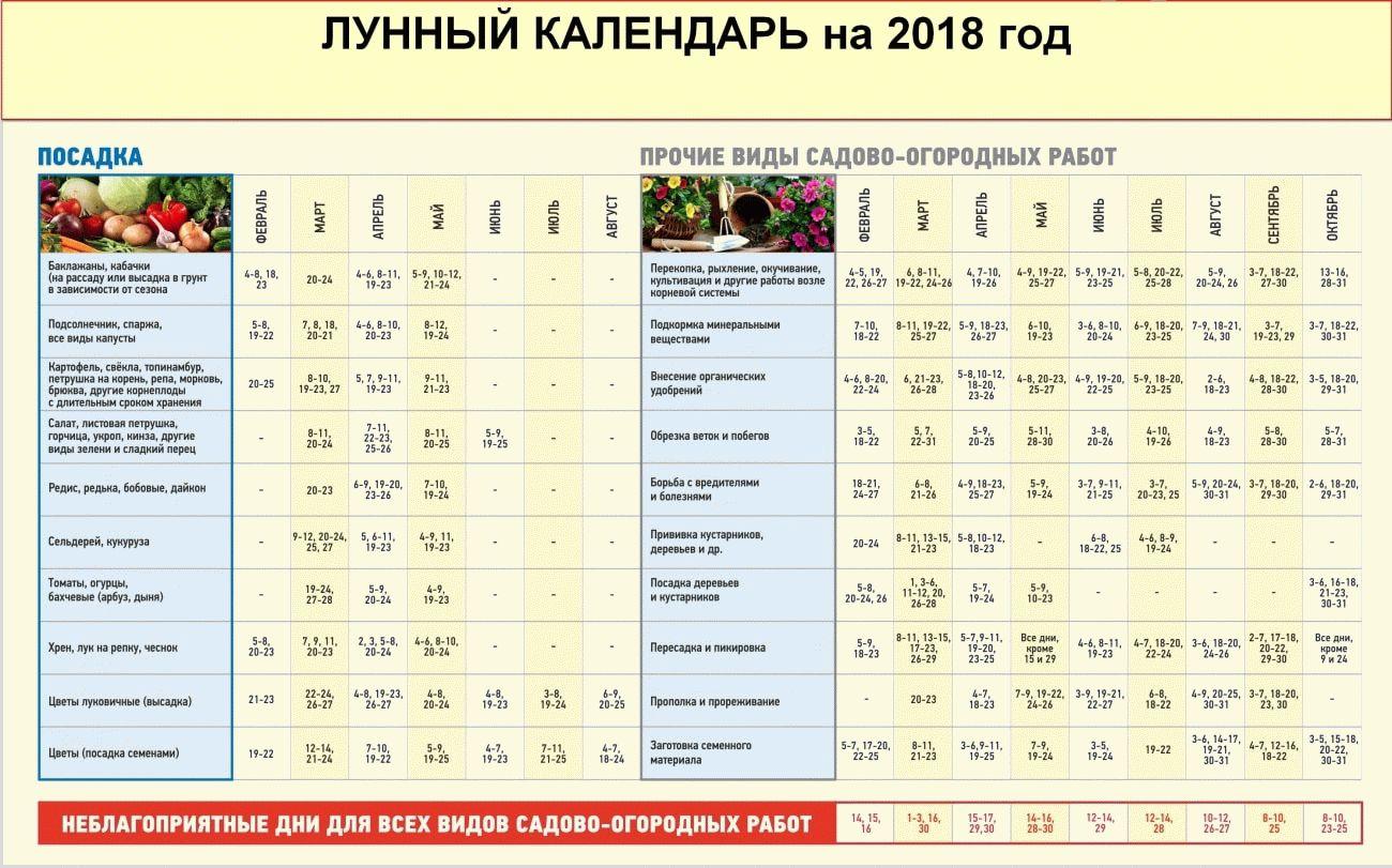 лунный календарь на 2018 г