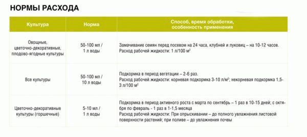 Нормы расхода удобрения