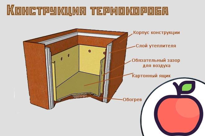 термокороб для яблок